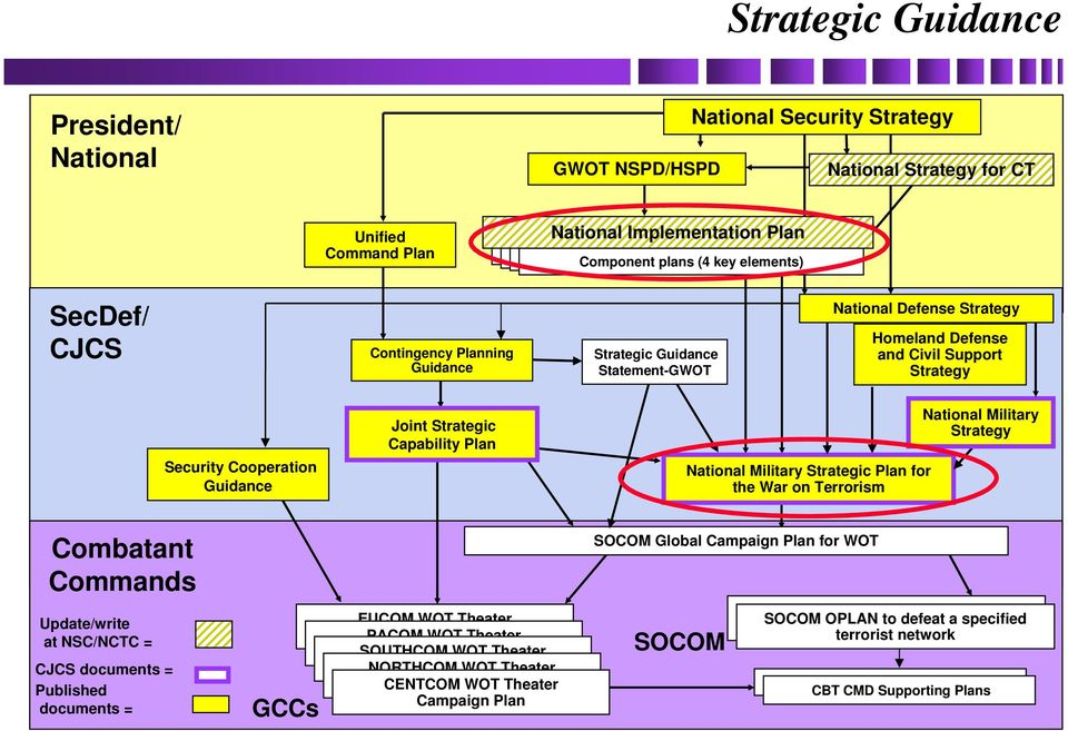 Plan National Military Strategic Plan for the War on Terrorism National Military Strategy Combatant Commands Update/write at NSC/NCTC = CJCS documents = Published documents = GCCs EUCOM WOT Theater