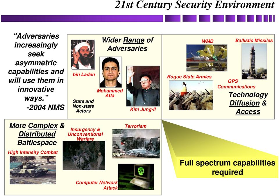 State Armies Ballistic Missiles GPS Communications Technology Diffusion & Access More Complex & Distributed Battlespace