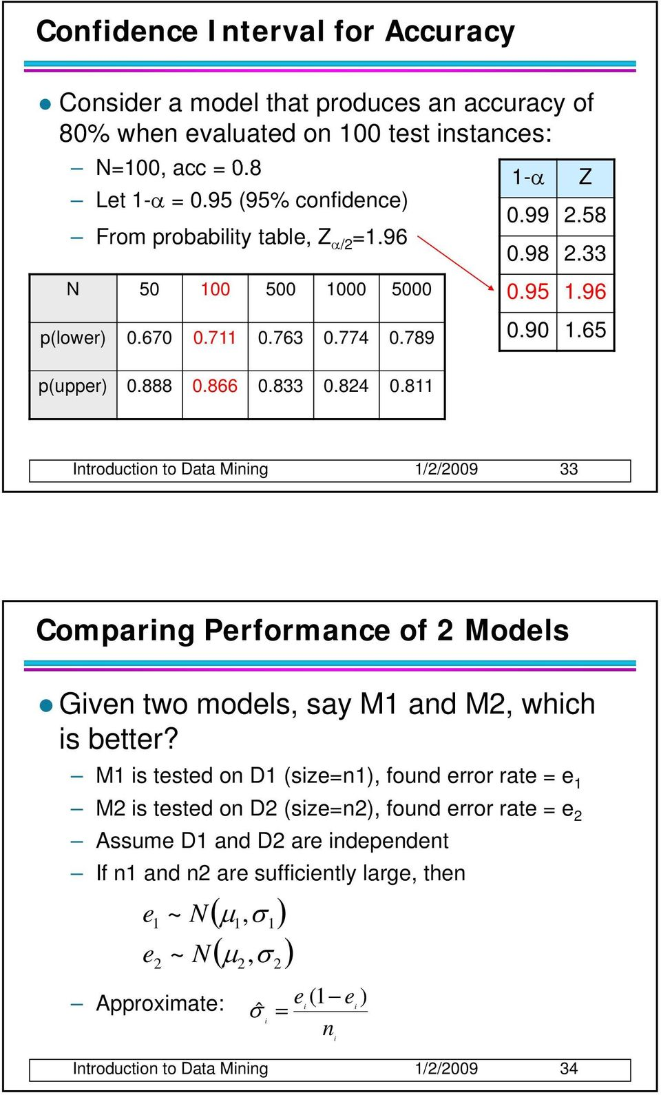 65 Introduction to Data Mining 1//009 33 Comparing Performance of Models Given two models, say M1 and M, which is better?