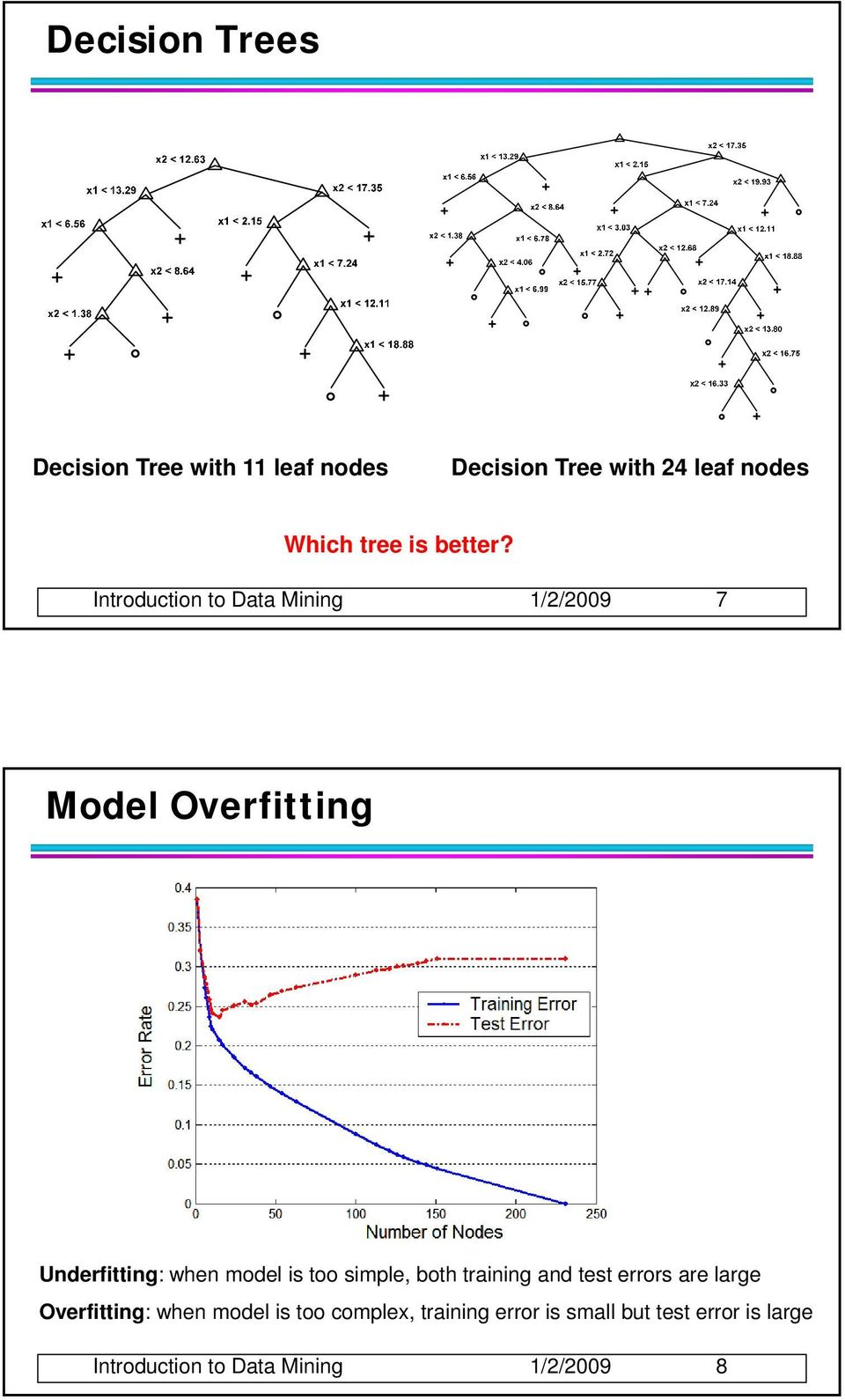 Introduction to Data Mining 1//009 7 Model Overfitting Underfitting: when model is too