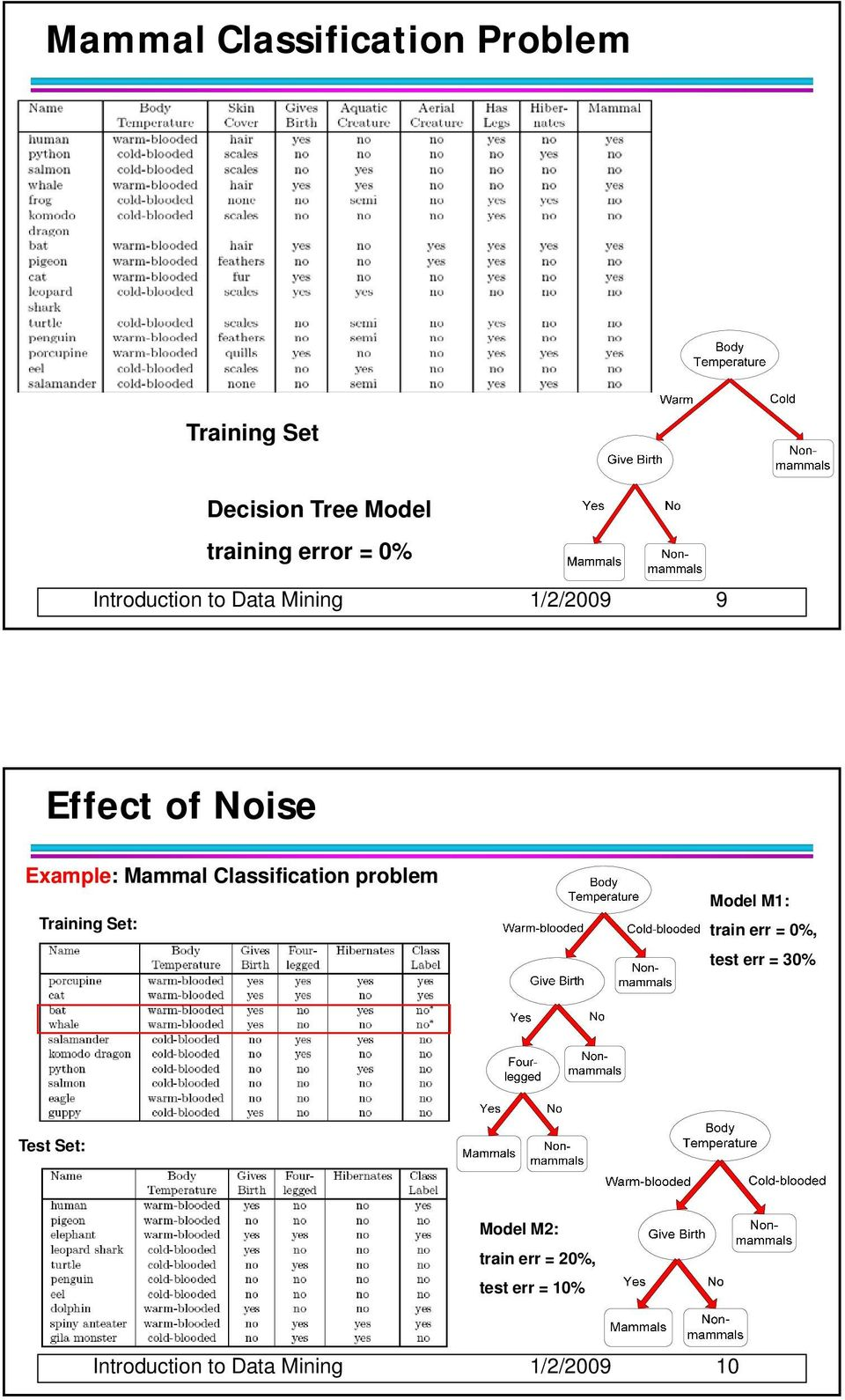 Classification problem Training Set: Model M1: train err = 0%, test err = 30%