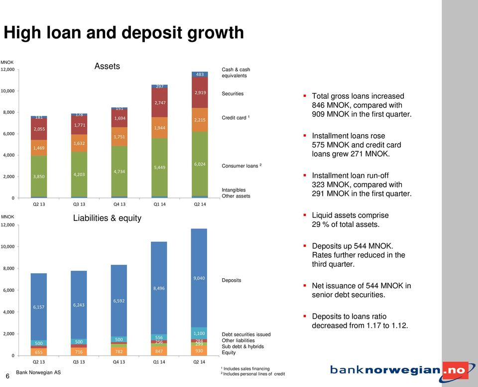2,000 0 6,024 5,449 4,734 3,850 4,203 Consumer loans 2 Intangibles Other assets Installment loan run-off 323 MNOK, compared with 291 MNOK in the first quarter.