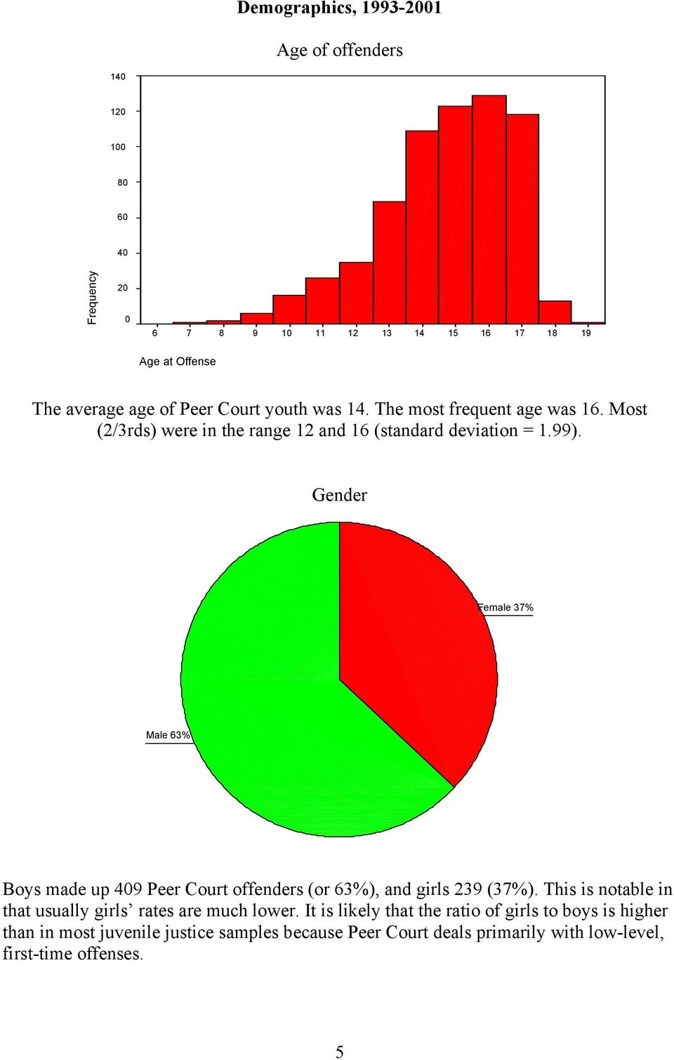 Gender Female 37% Male 63% Boys made up 409 Peer Court offenders (or 63%), and girls 239 (37%).