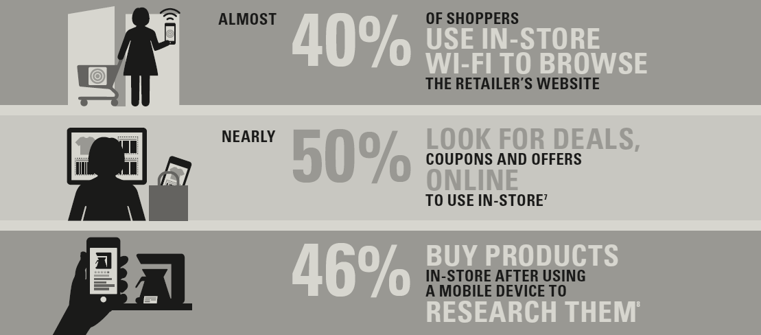 Customers are using mobile while shopping and retailers are seeking to leverage mobile-driven analytics
