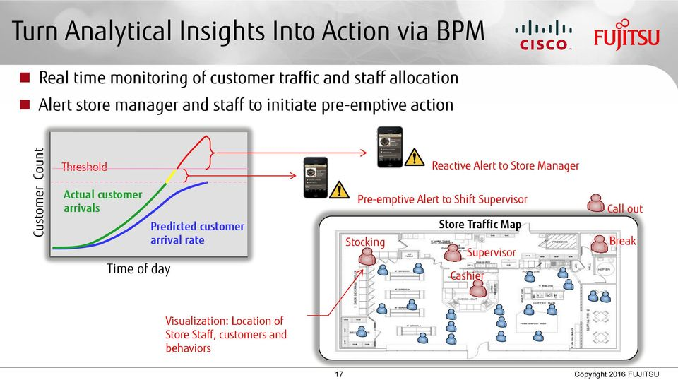 Predicted customer arrival rate Reactive Alert to Store Manager Pre-emptive Alert to Shift Supervisor Store Traffic Map