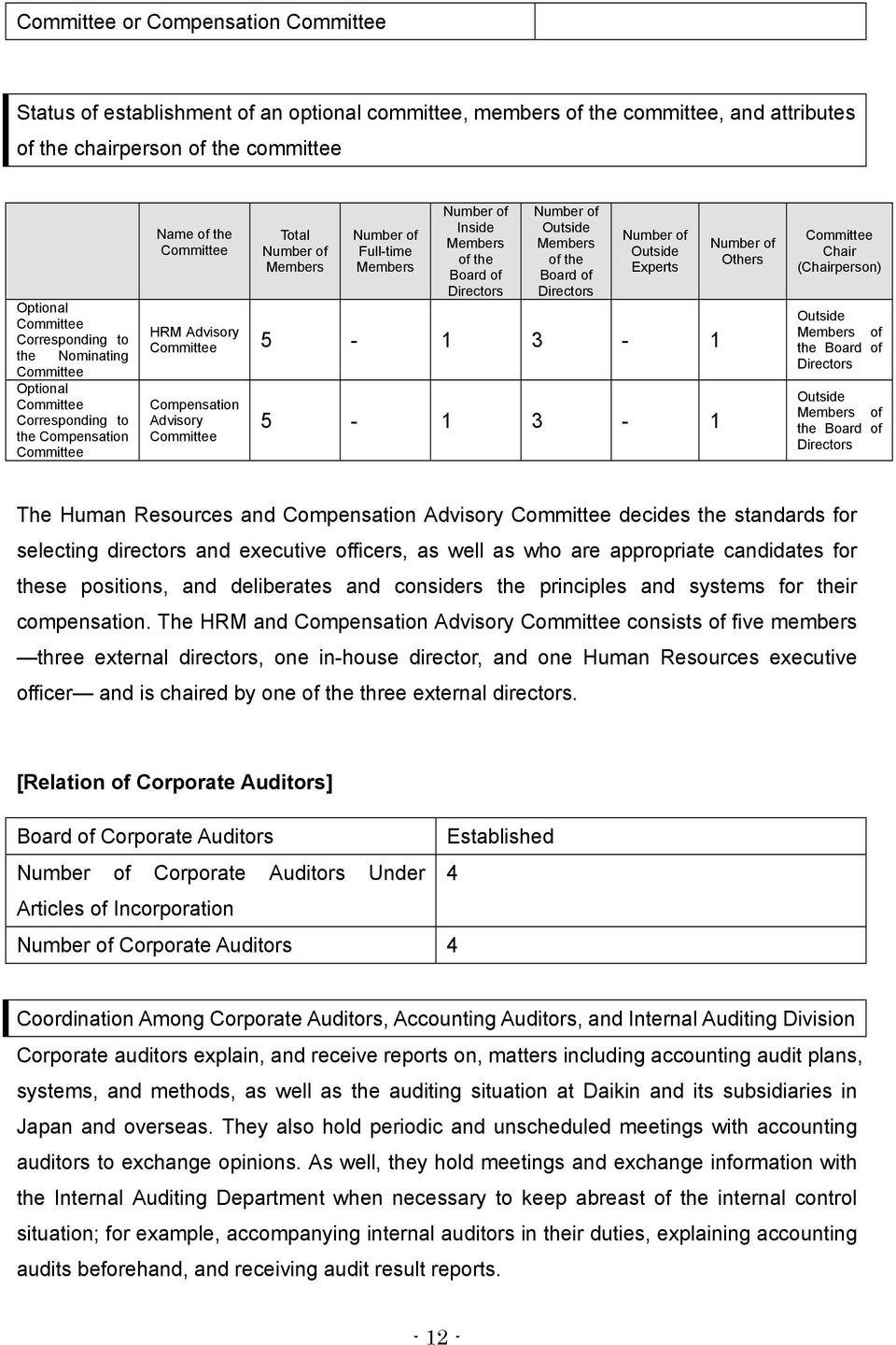 of Directors Number of Outside Members of the Board of Directors Number of Outside Experts HRM Advisory Committee 5-1 3-1 Compensation Advisory Committee 5-1 3-1 Number of Others Committee Chair