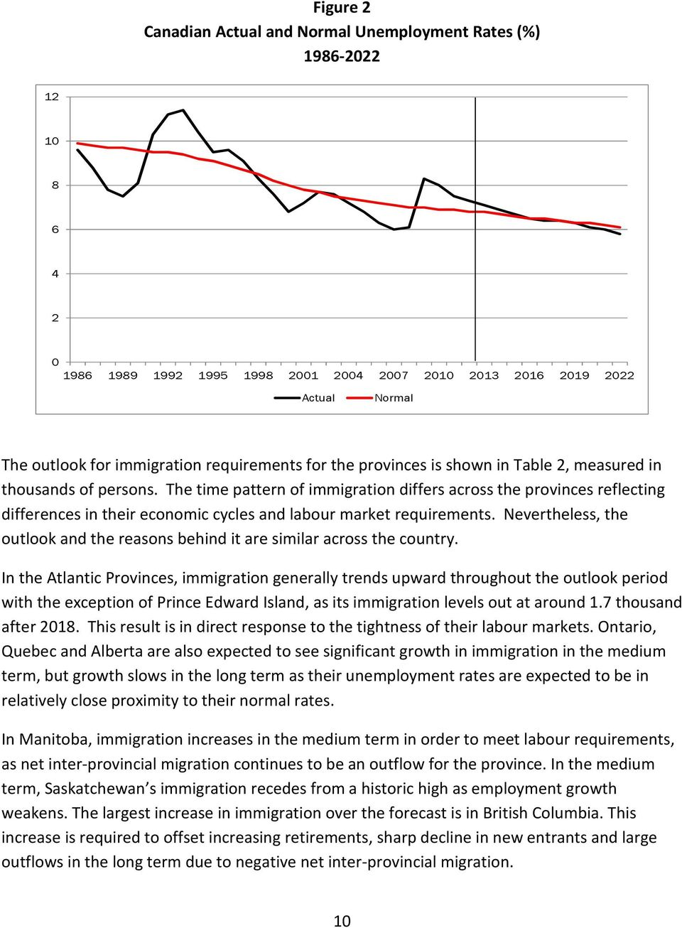 The time pattern of immigration differs across the provinces reflecting differences in their economic cycles and labour market requirements.