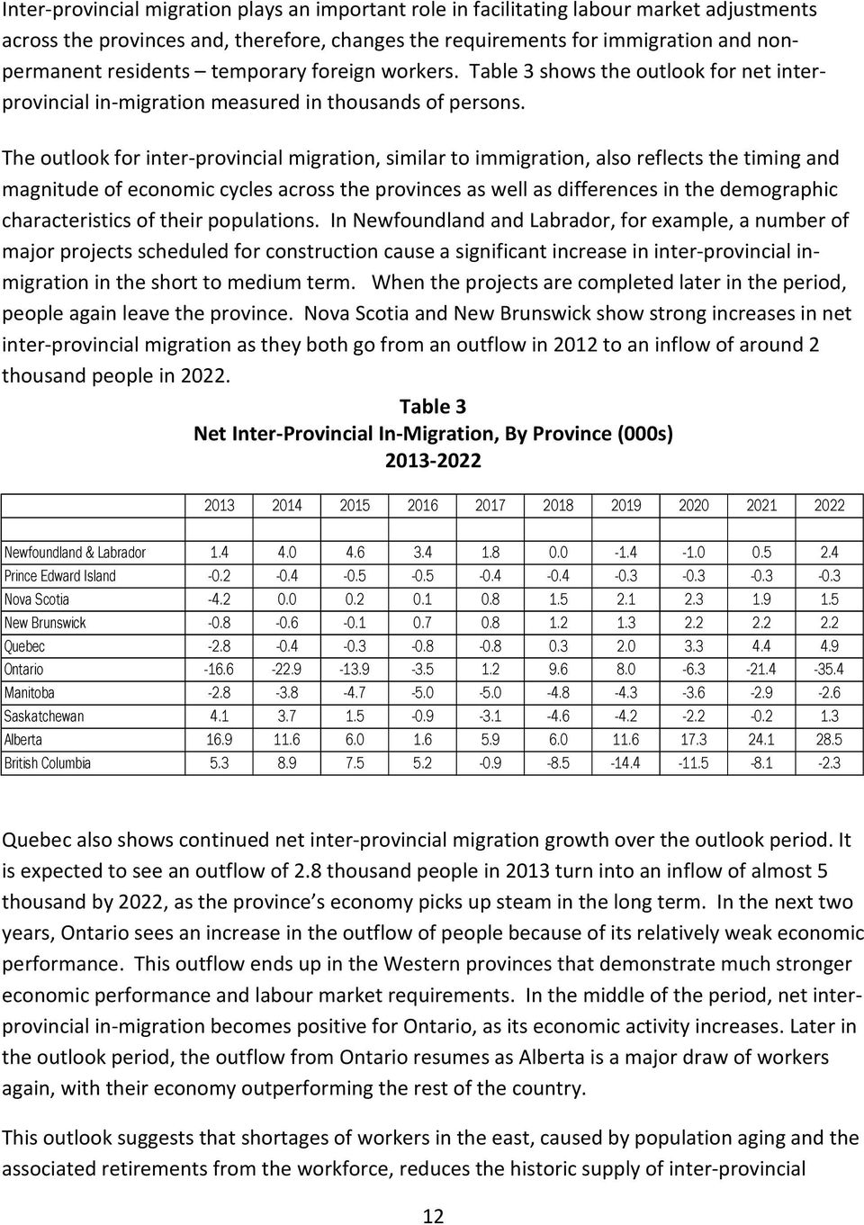 The outlook for inter-provincial migration, similar to immigration, also reflects the timing and magnitude of economic cycles across the provinces as well as differences in the demographic