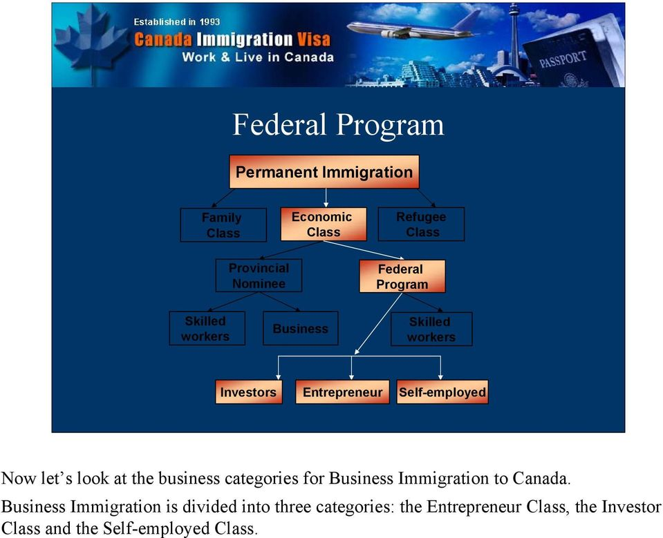 let s look at the business categories for Business Immigration to Canada.