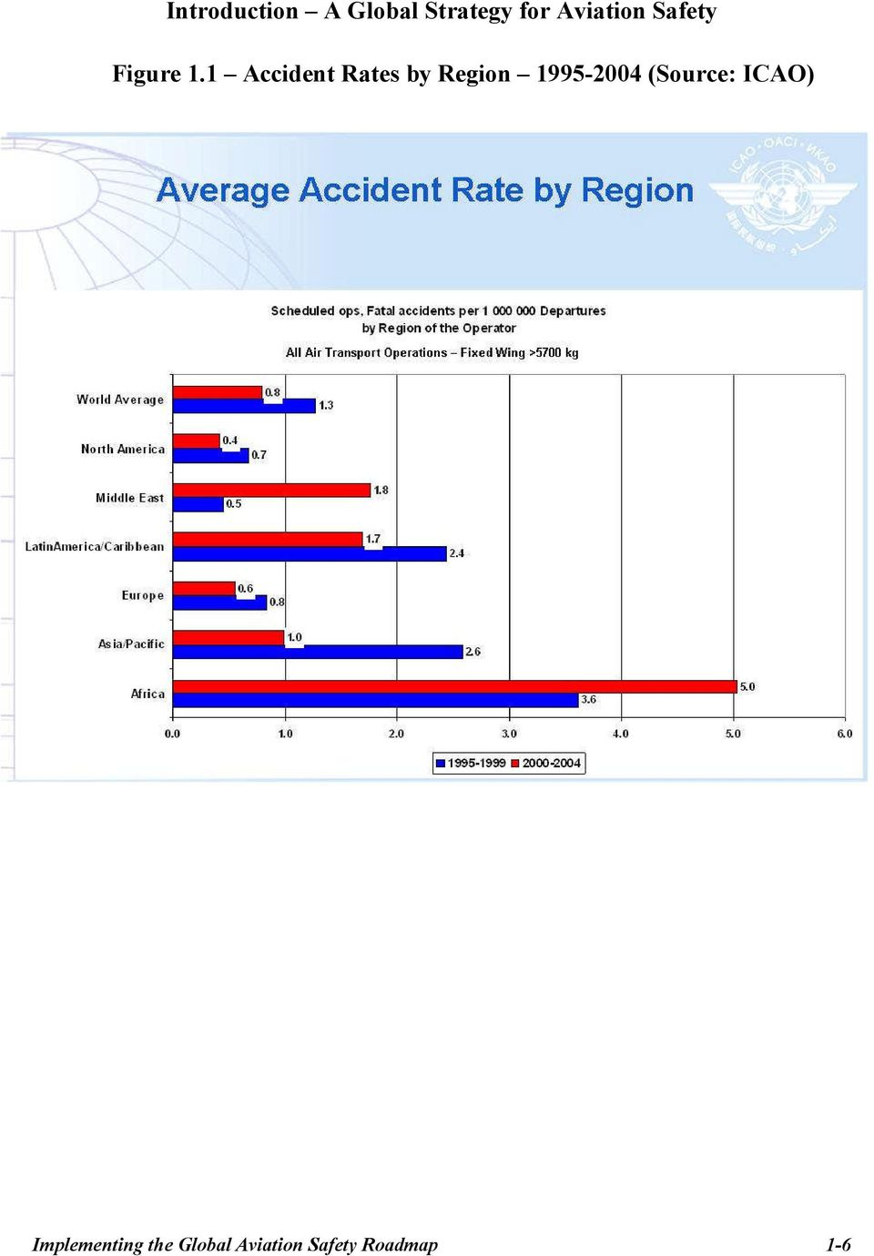 1 Accident Rates by Region 1995-2004