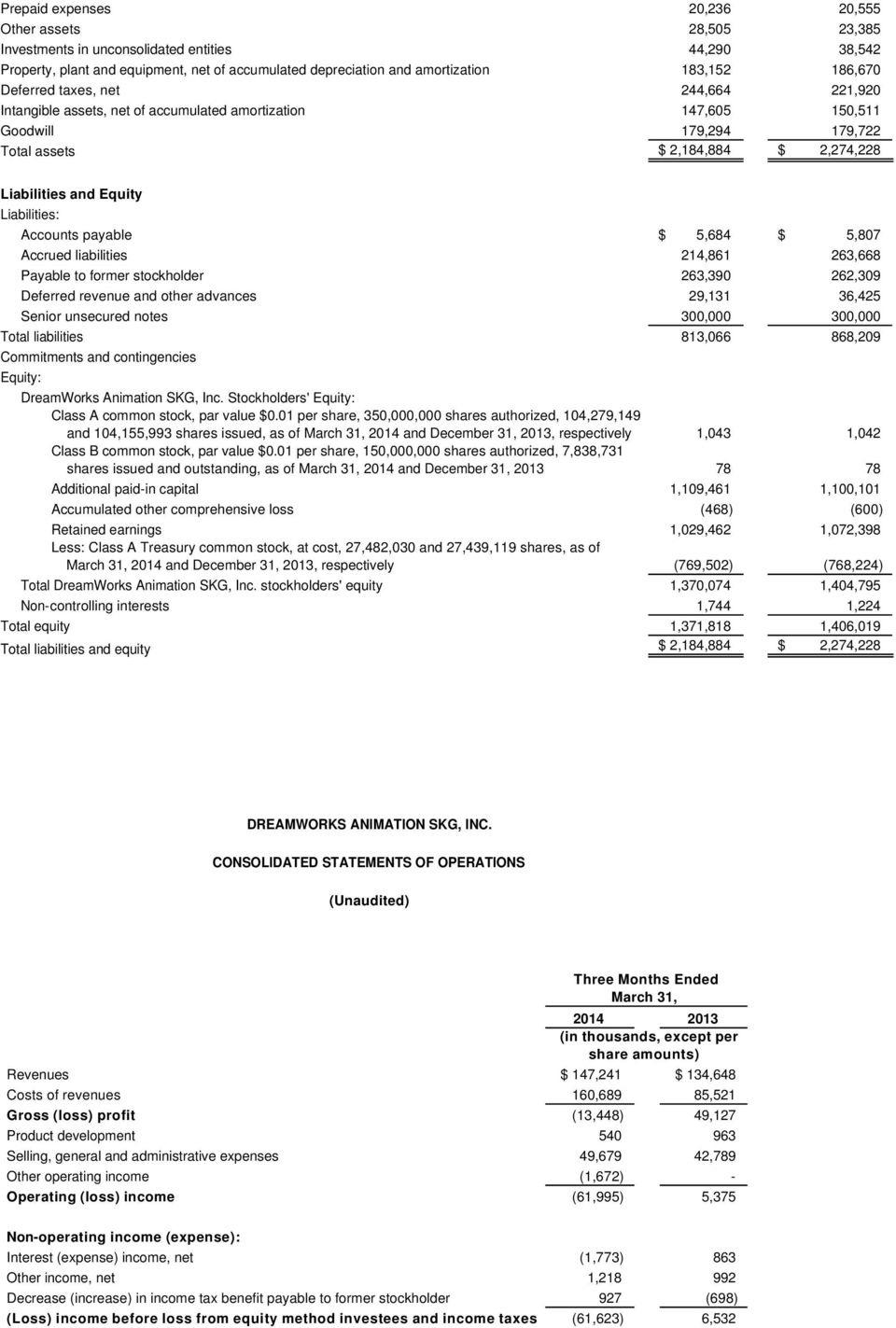 Liabilities: Accounts payable $ 5,684 $ 5,807 Accrued liabilities 214,861 263,668 Payable to former stockholder 263,390 262,309 Deferred revenue and other advances 29,131 36,425 Senior unsecured