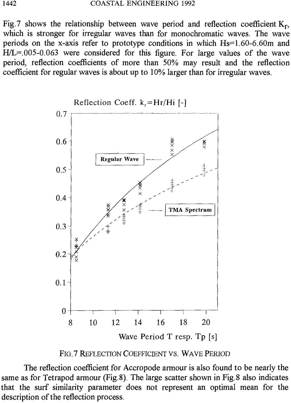 For large values of the wave period, reflection coefficients of more than 50% may result and the reflection coefficient for regular waves is about up to 10% larger than for irregular waves. 0.