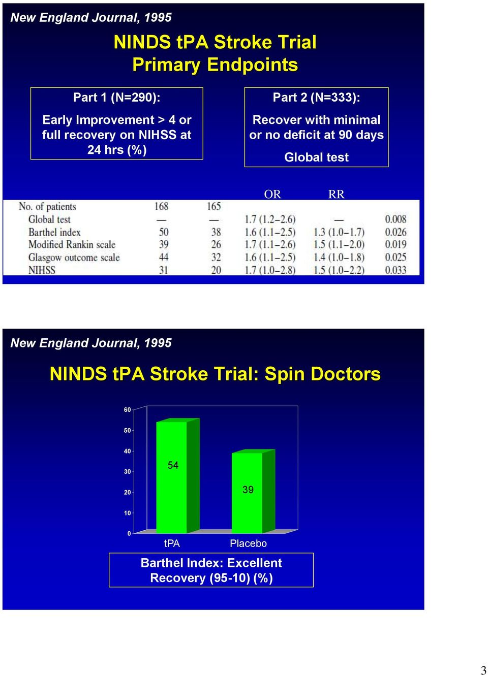 deficit at 90 days Global test tpa 47% Placebo 39% ns OR RR New England Journal, 1995 NINDS tpa