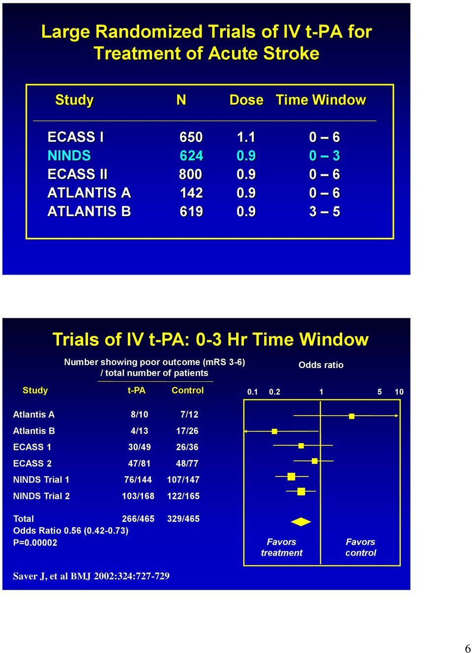 9 3 5 Trials of IV t-pa: 0-3 Hr Time Window Number showing poor outcome (mrs 3-6) / total number of patients Study t-pa Control Atlantis A 8/10 7/12