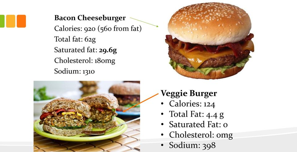 6g Cholesterol: 180mg Sodium: 1310 Veggie Burger