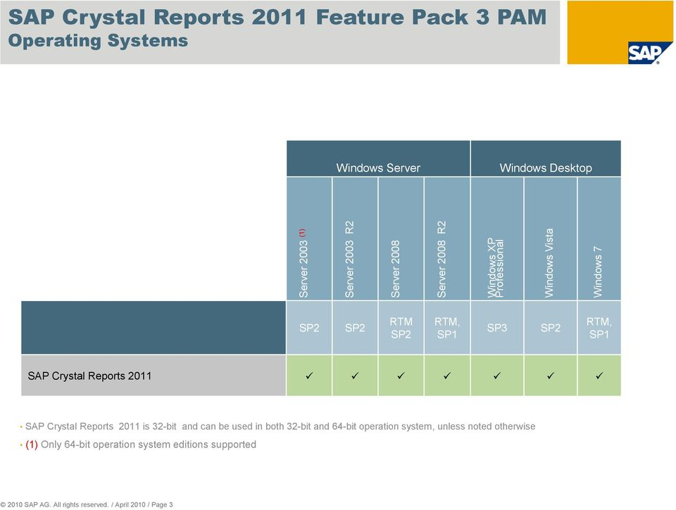 2011 SAP Crystal Reports 2011 is 32-bit and can be used in both 32-bit and 64-bit operation system, unless