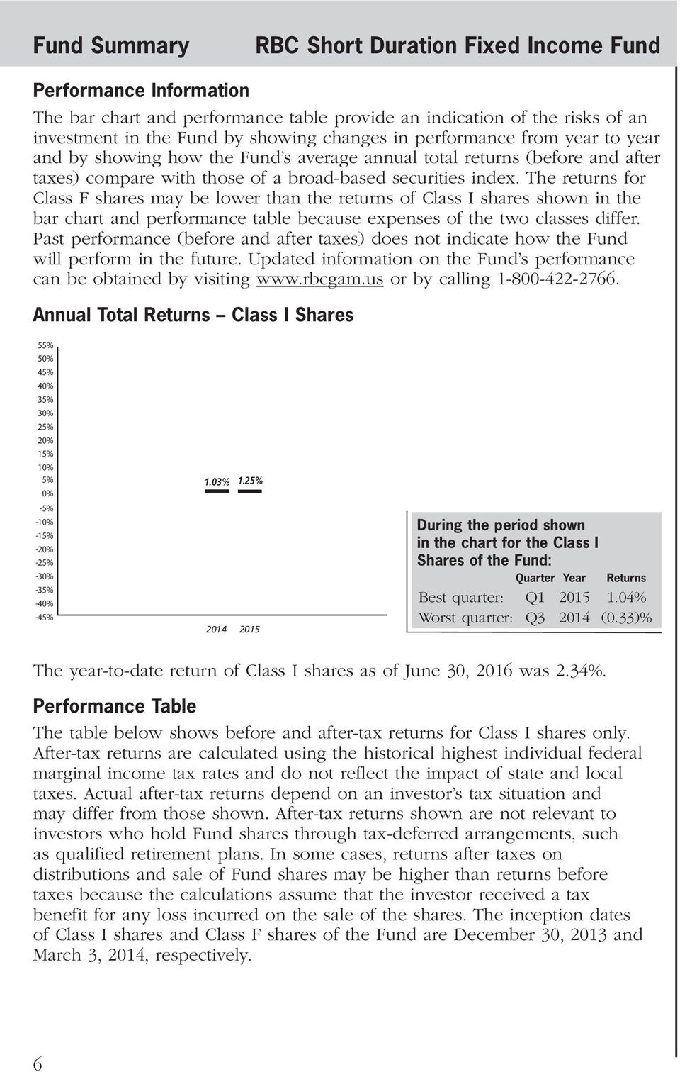 The returns for Class F shares may be lower than the returns of Class I shares shown in the bar chart and performance table because expenses of the two classes differ.