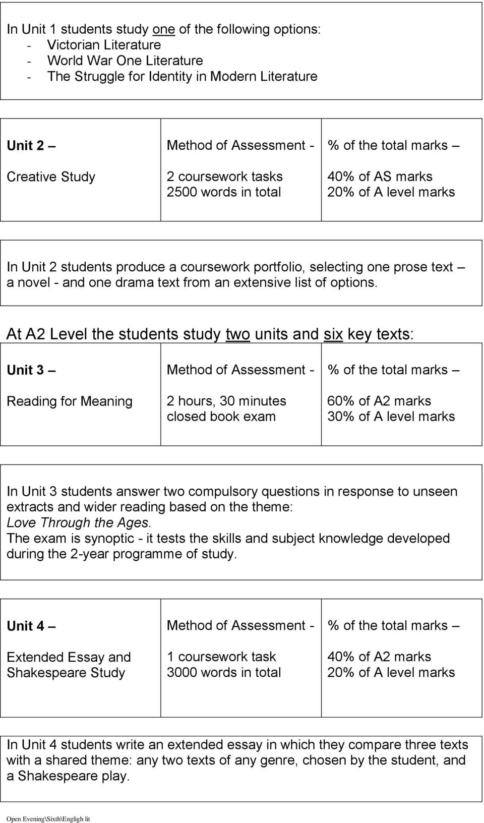 At A2 Level the students study two units and six key texts: Unit 3 Reading for Meaning 2 hours, 30 minutes closed book exam 60% of A2 marks 30% of A level marks In Unit 3 students answer two