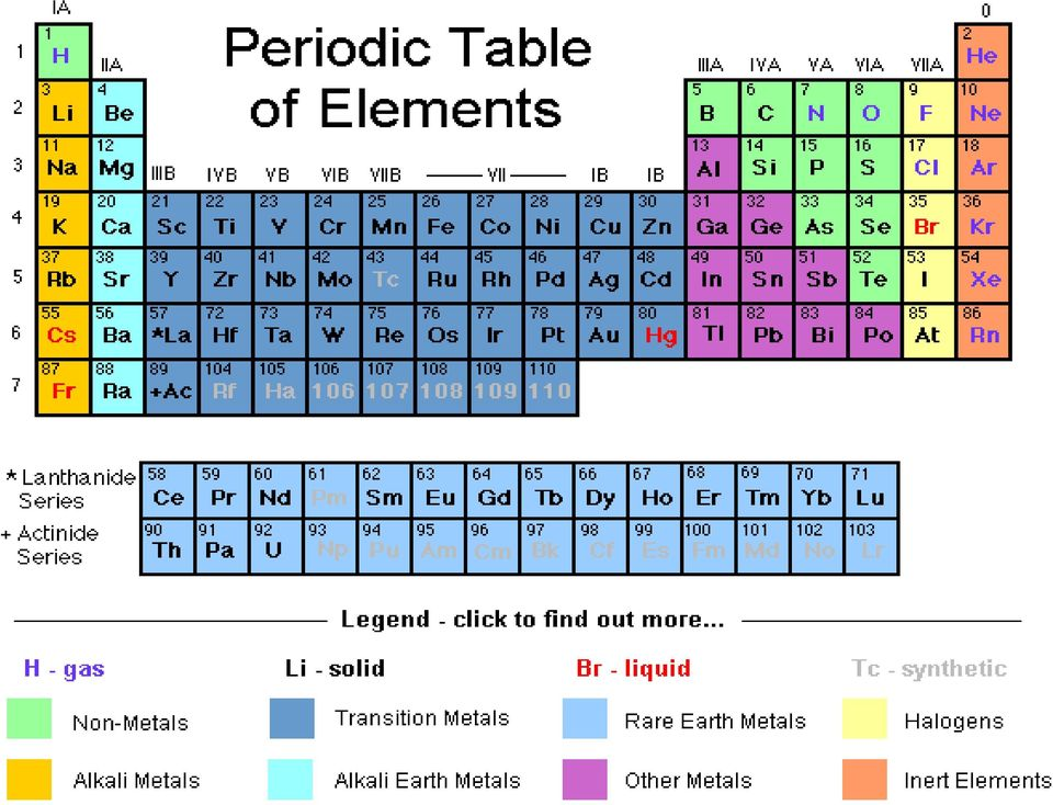 Chapter 6 the periodic table pdf page9g urtaz Image collections