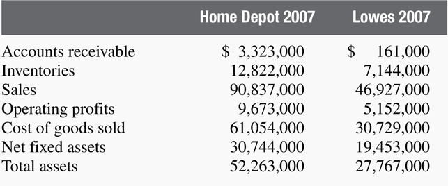 Checkpoint 4.3 Evaluating the Operating Return on Assets Ratio for Home Depot (HD) and Lowes (LOW) In Checkpoint 4.2 we evaluated how much debt financing Home Depot and Lowes used.