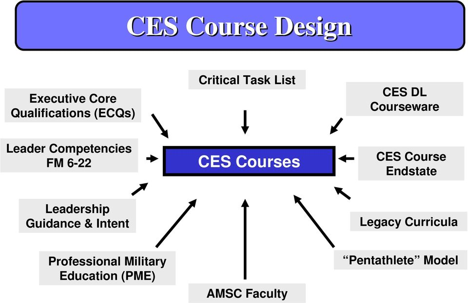 Courses CES Course Endstate Leadership Guidance & Intent Legacy