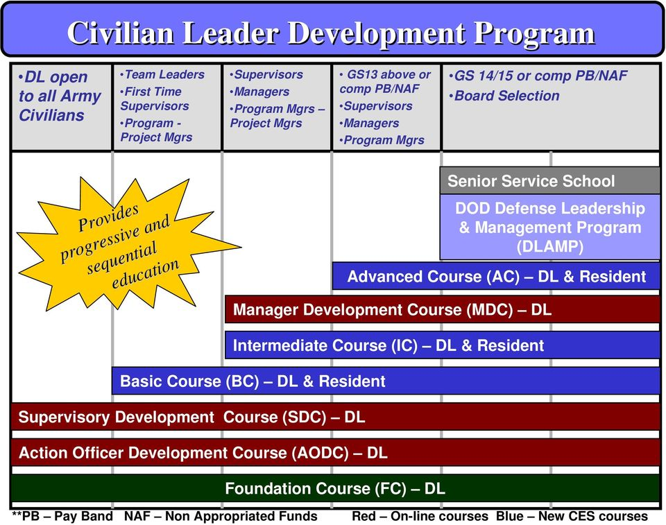 Leadership & Management Program (DLAMP) Advanced Course (AC) DL & Resident Manager Development Course (MDC) DL Intermediate Course (IC) DL & Resident Basic Course (BC) DL & Resident