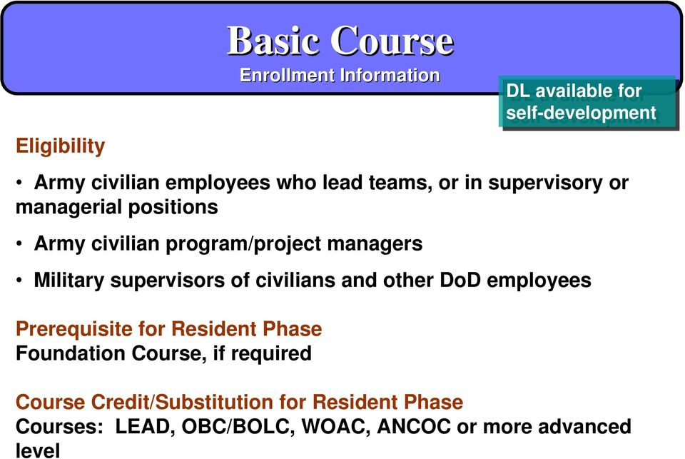DoD employees Prerequisite for Resident Phase Foundation Course, if required DL available for