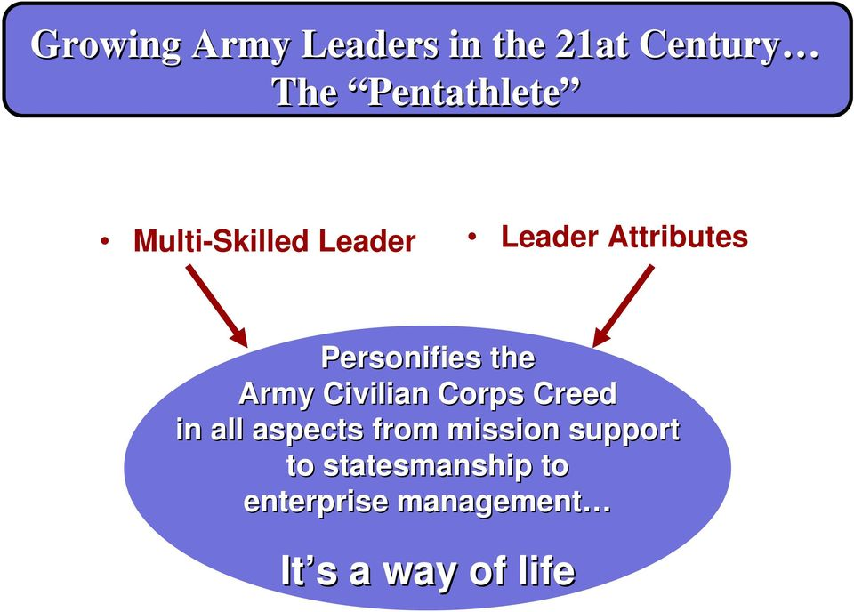 Army Civilian Corps Creed in all aspects from mission