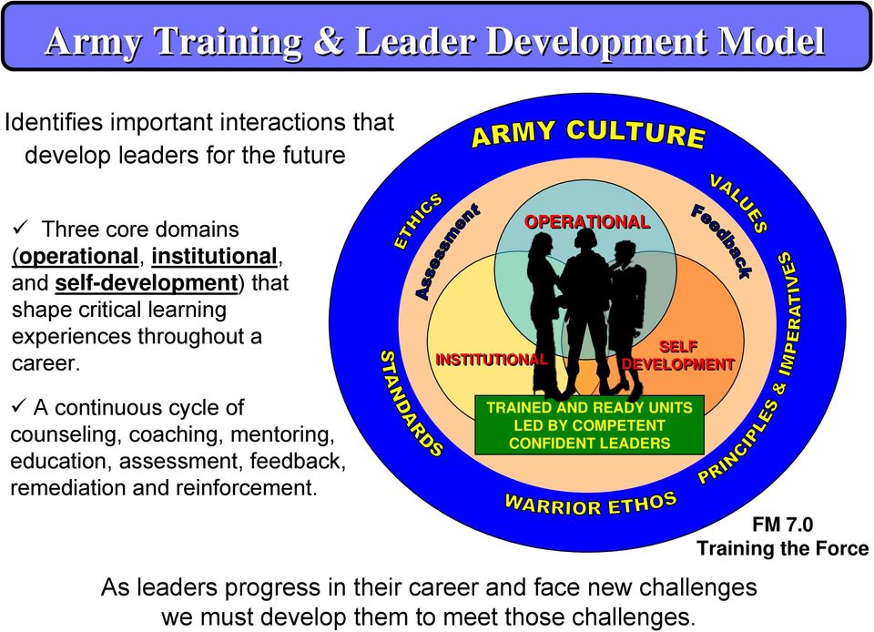 INSTITUTIONAL OPERATIONAL SELF DEVELOPMENT A continuous cycle of counseling, coaching, mentoring, education, assessment, feedback, remediation and