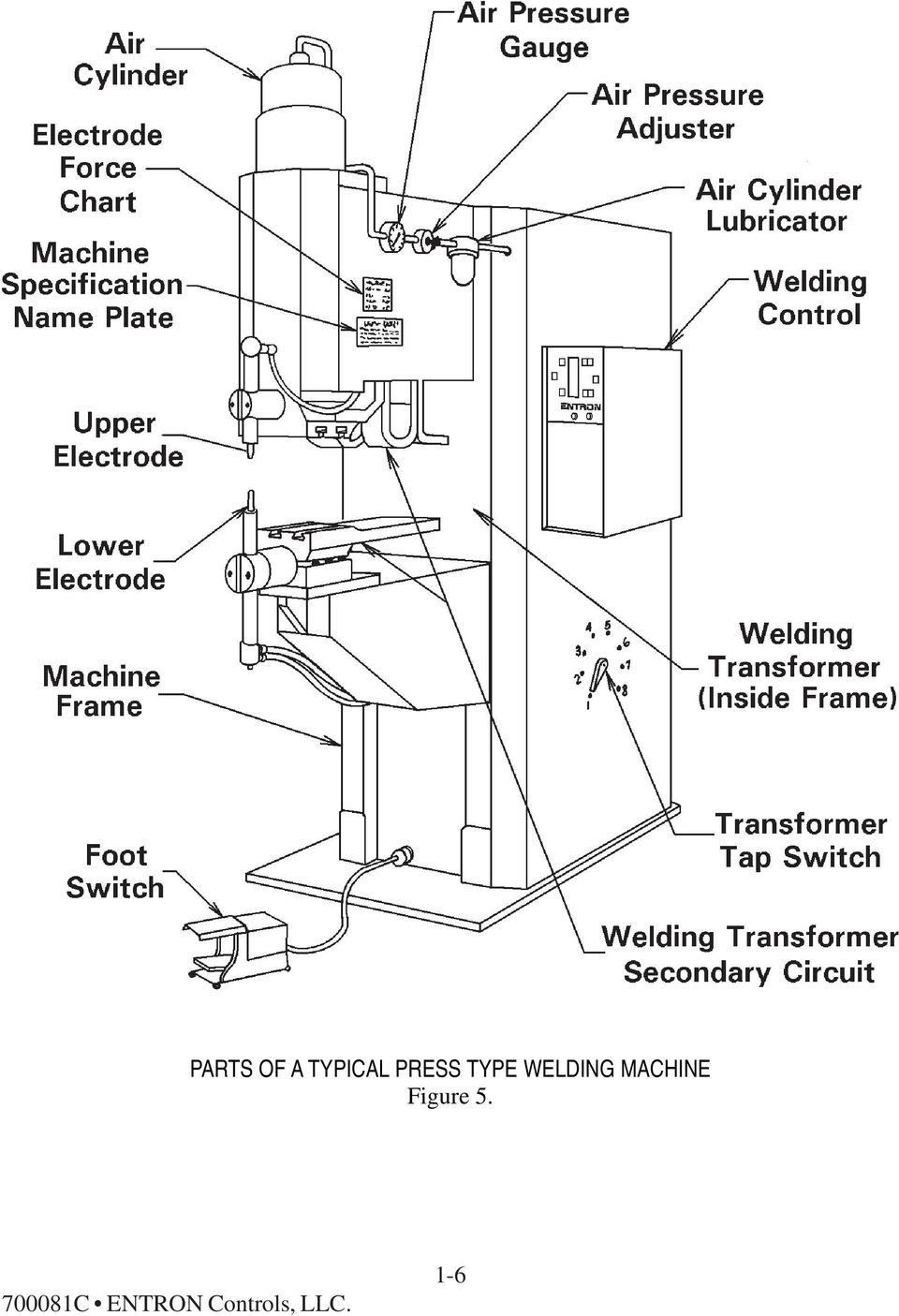 MACHINE Figure 5.