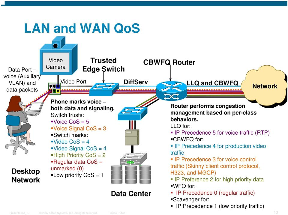 Switch trusts: Voice CoS = 5 Voice Signal CoS = 3 Switch marks: Video CoS = 4 Video Signal CoS = 4 High Priority CoS = 2 Regular data CoS = unmarked (0) Low priority CoS = 1 FC Data Center Router