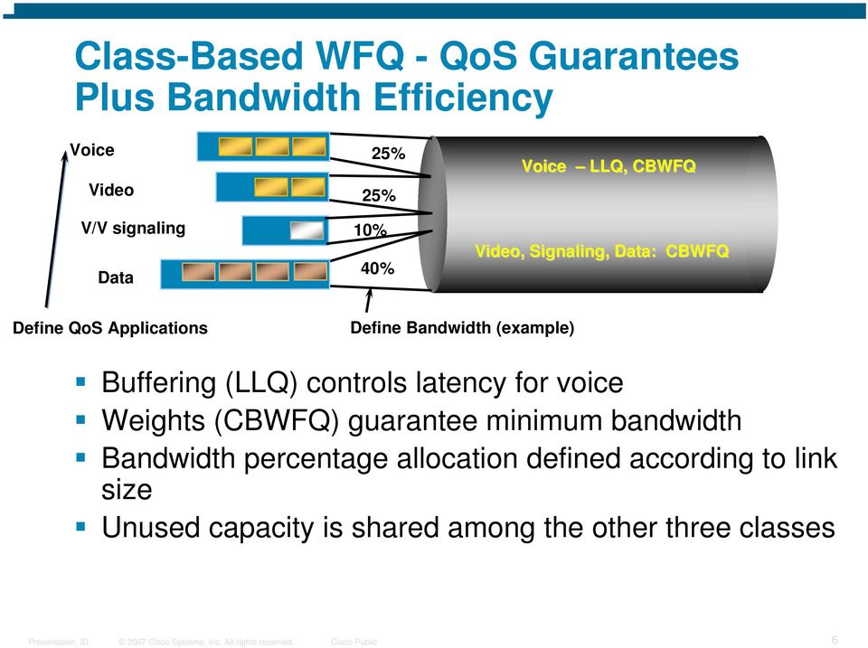 (example) Buffering (LLQ) controls latency for voice Weights (CBWFQ) guarantee minimum bandwidth