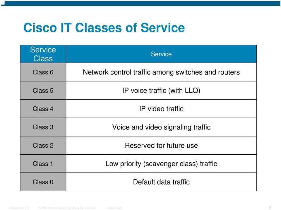 voice traffic (with LLQ) IP video traffic Voice and video signaling traffic