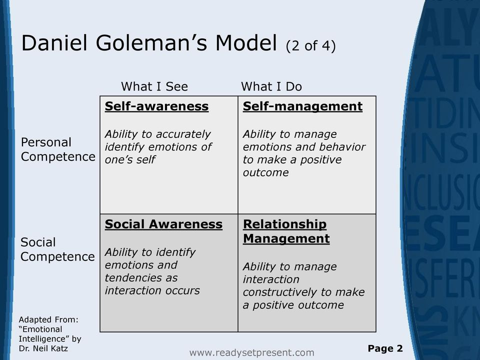 Competence Adapted From: Emotional Intelligence by Dr.