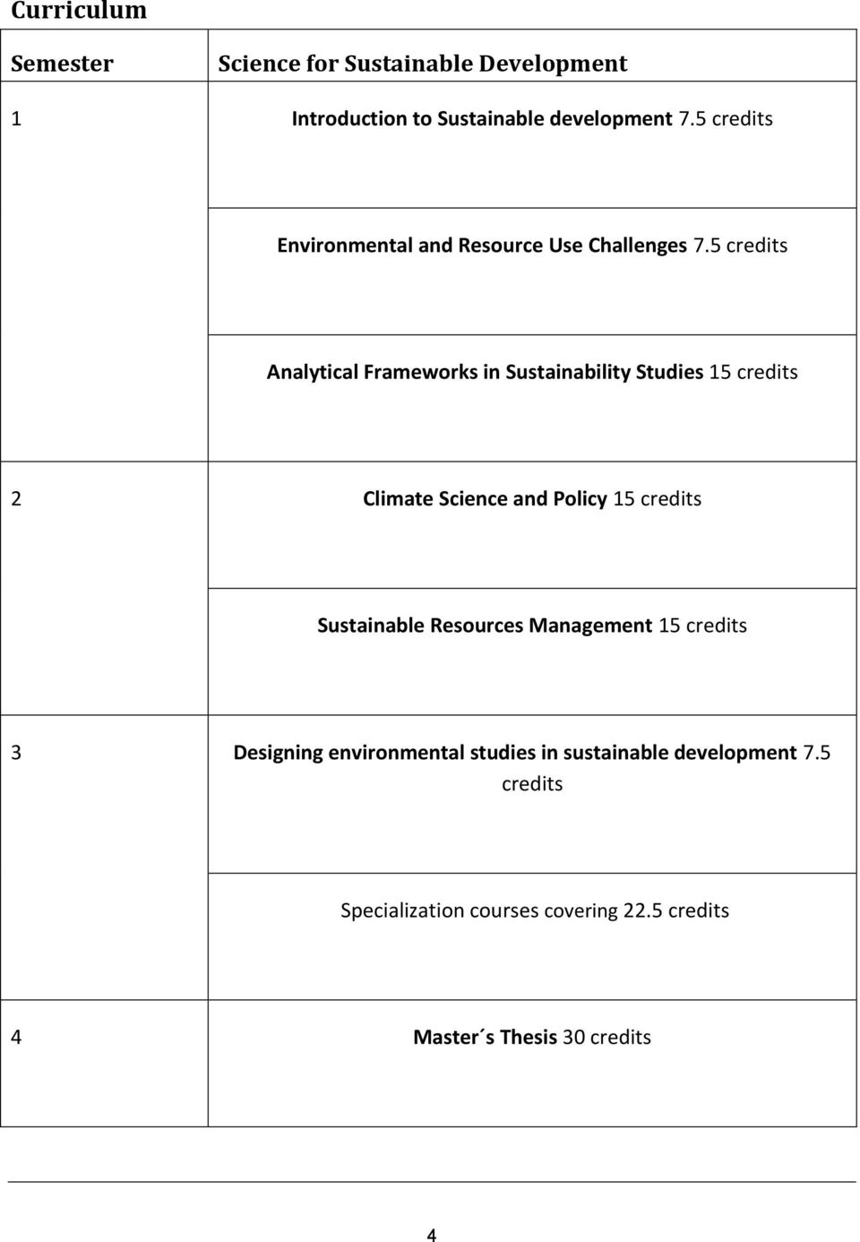 5 credits Analytical Frameworks in Sustainability Studies 15 credits 2 Climate Science and Policy 15 credits