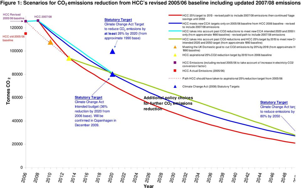 then continued %age savings until 2050 HCC meets new CCA targets only on 2005/06 baseline from HCC 2006 baseline - revised to include 2007/08 emissions HCC takes into account past CO2 reductions to