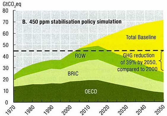 Costs of GHG Reduction by 2050 (450 ppm by 2030 and sustained to 2050) OECD (2008): Aggregated loss of 0.5% GDP in 2030 and 2.5% in 2050. IPPC (2007): 3% less GDP by the year of 2030 and 5% in 2050.