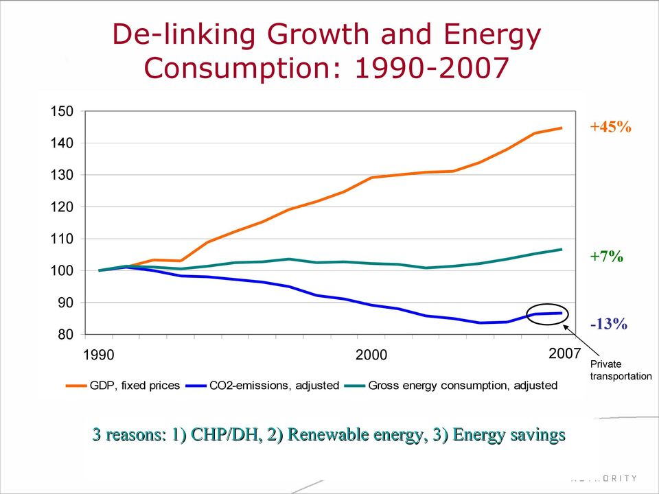 adjusted Gross energy consumption, adjusted +7% -13% 2007 Private