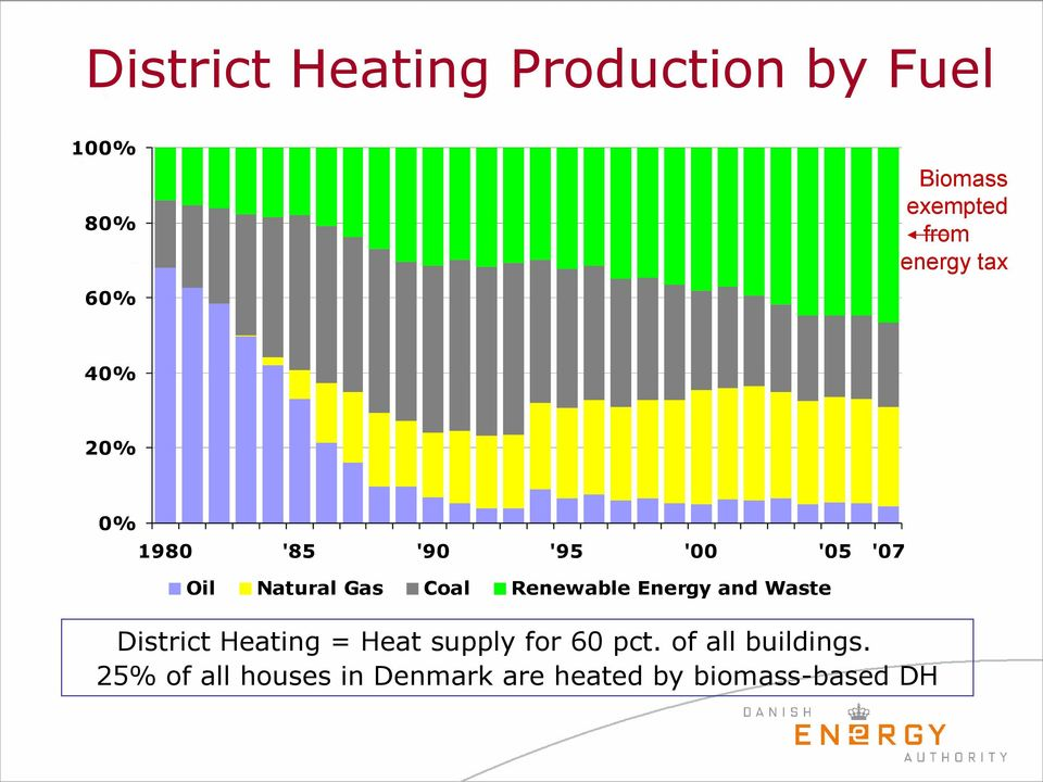 Renewable Energy and Waste District Heating = Heat supply for 60 pct.