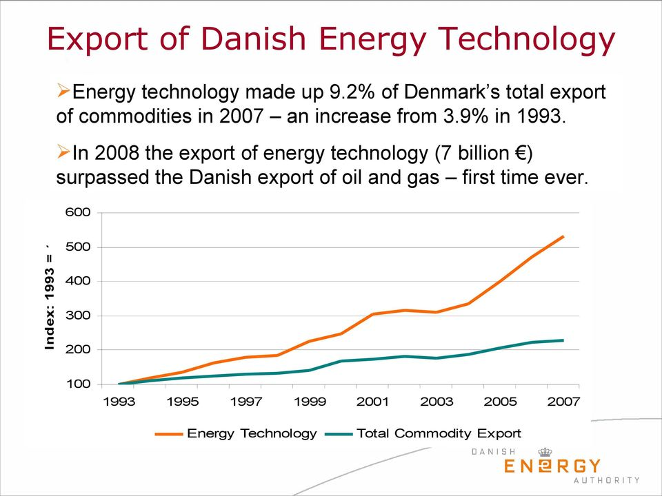In 2008 the export of energy technology (7 billion ) surpassed the Danish export of oil and gas