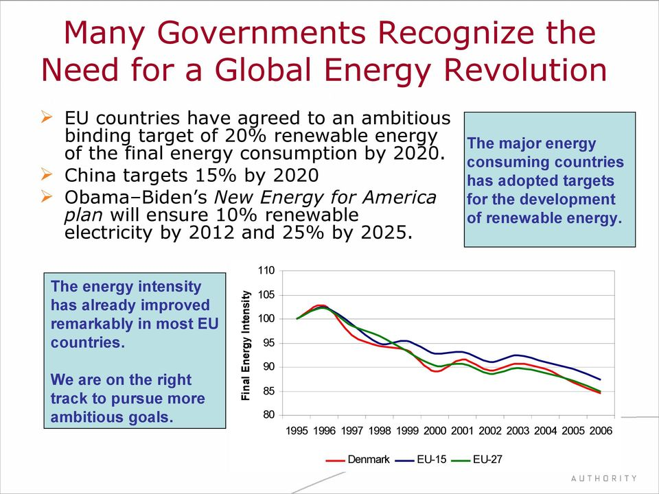 The major energy consuming countries has adopted targets for the development of renewable energy.