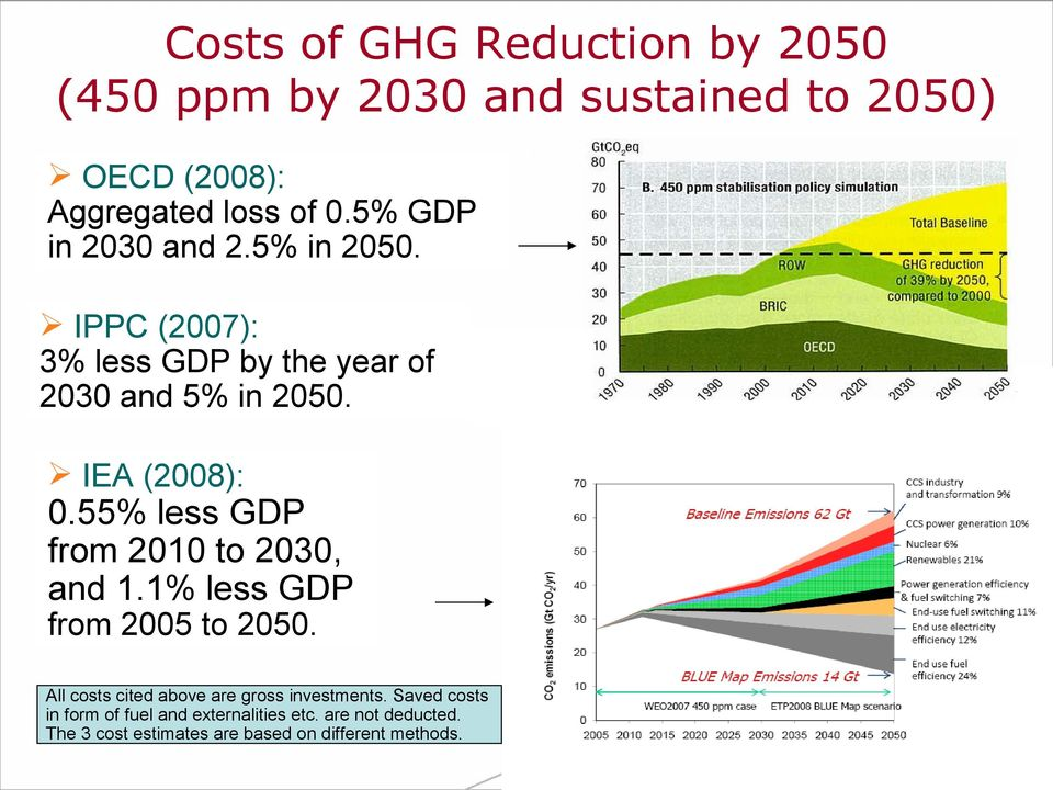 55% less GDP from 2010 to 2030, and 1.1% less GDP from 2005 to 2050.