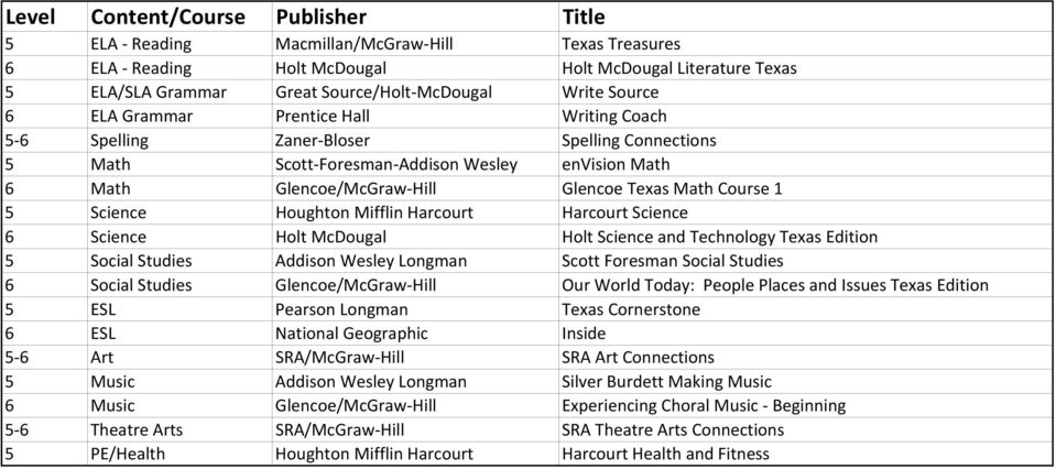Harcourt Harcourt Science 6 Science Holt McDougal Holt Science and Technology Texas Edition 5 Social Studies Addison Wesley Longman Scott Foresman Social Studies 6 Social Studies Glencoe/McGraw Hill