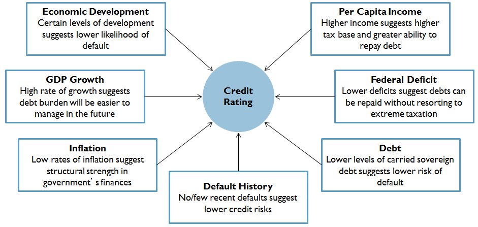 Credit Ratings Determined Primarily by Current and
