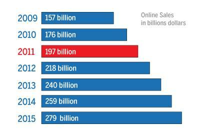 Potential Opportunity: Online Sales Tax Online sales have skyrocketed over the