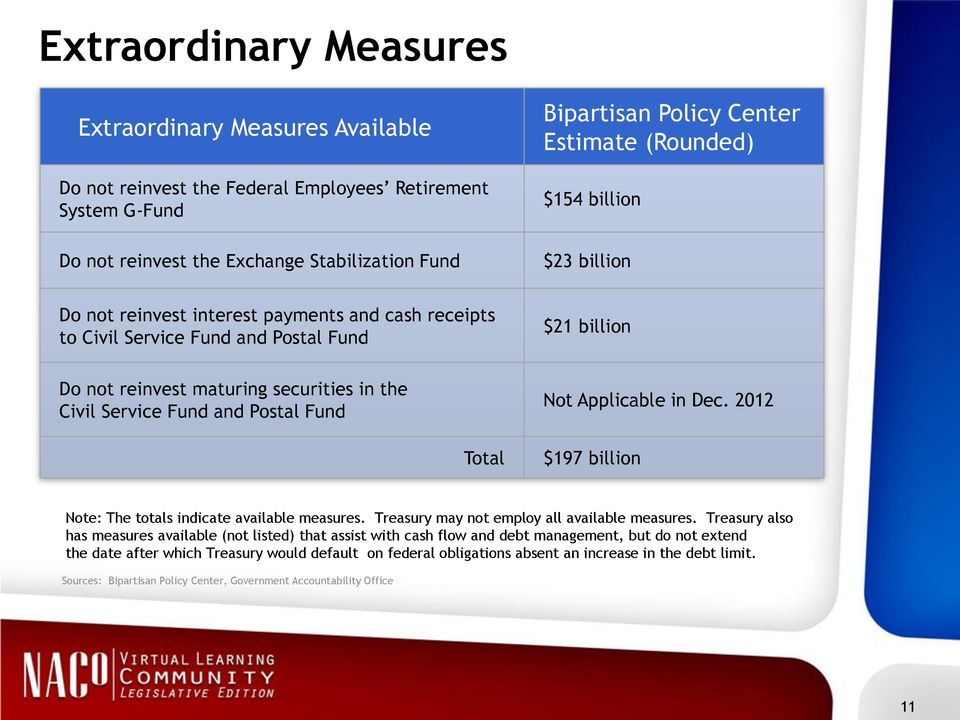 Service Fund and Postal Fund Total Not Applicable in Dec. 2012 $197 billion Note: The totals indicate available measures. Treasury may not employ all available measures.