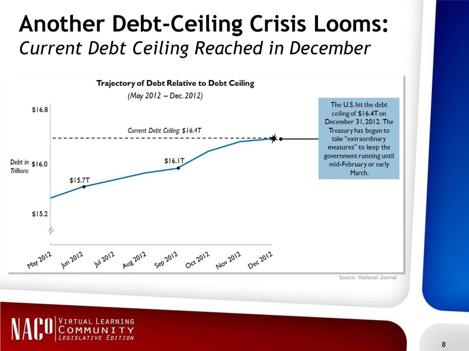 Debt Ceiling Reached in