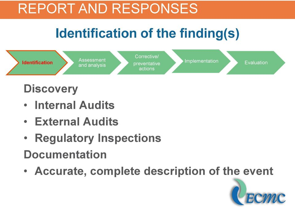 Evaluation Discovery Internal Audits External Audits Regulatory