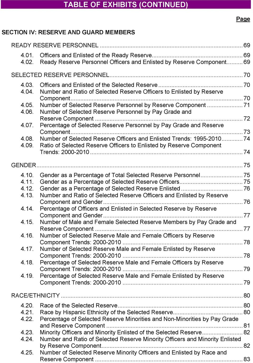 Number and Ratio of Selected Reserve Officers to Enlisted by Reserve Component... 70 4.05. Number of Selected Reserve Personnel by Reserve Component... 71 4.06.