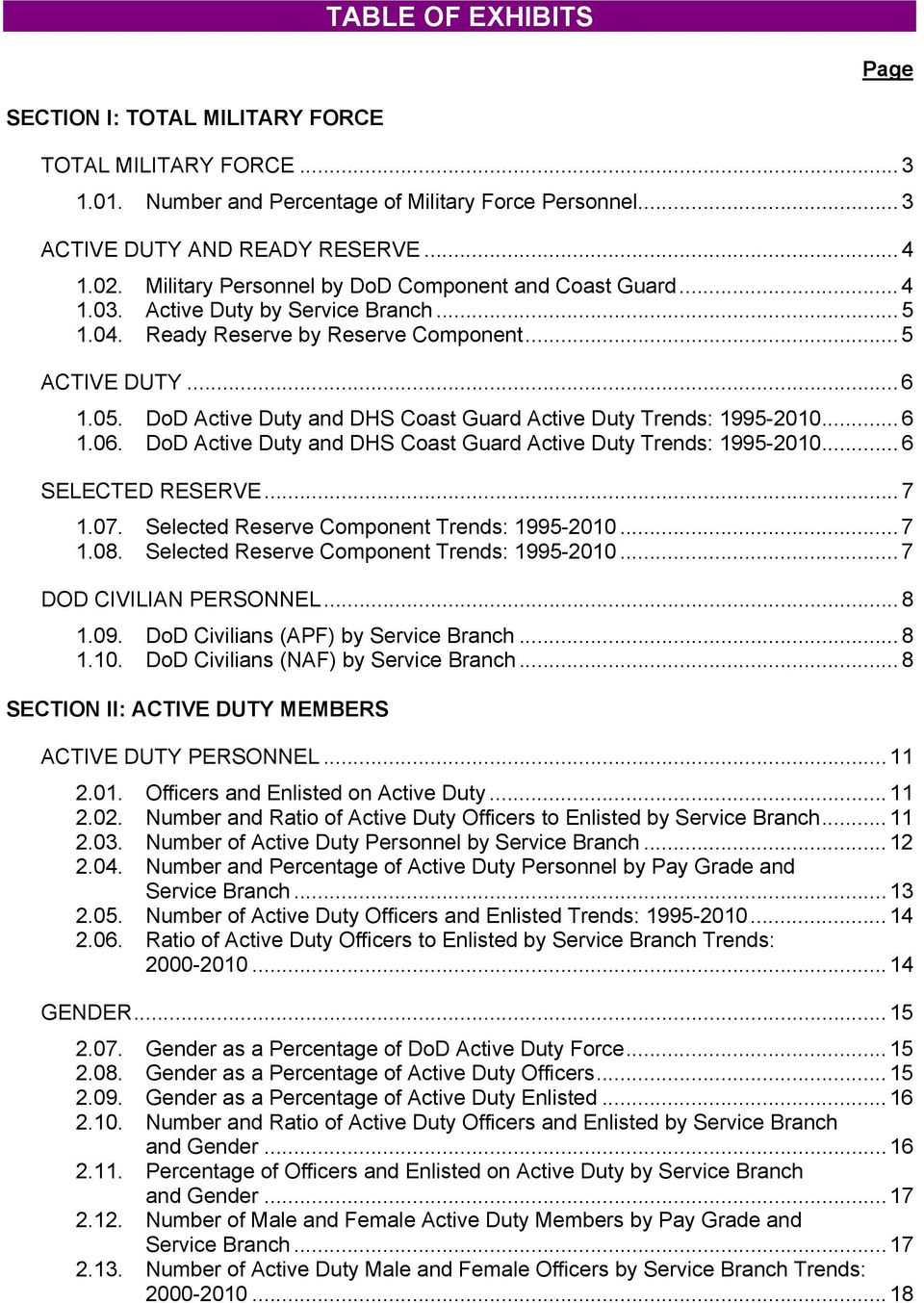 DoD Active Duty and DHS Coast Guard Active Duty Trends: 1995-2010... 6 1.06. DoD Active Duty and DHS Coast Guard Active Duty Trends: 1995-2010... 6 SELECTED RESERVE... 7 1.07.